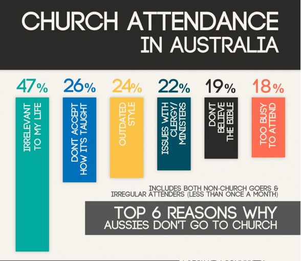 [Image: church-attendance-in-austra.jpg]